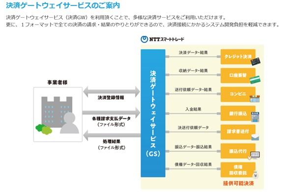https://www.ntt-tc.co.jp/images/news/02-gateway.jpg