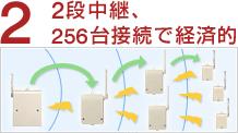 2段中継、256台接続で経済的